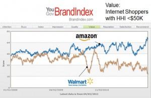 Amazon vs. Walmart long term Value scores