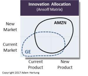 Amazon more white space than GE