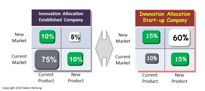 innovation investment comparison established versus start-up