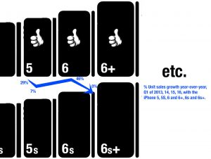 Apple iPhone Progression