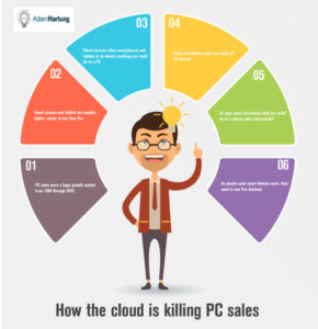 Infographic, How the cloud is killing personal computer sales