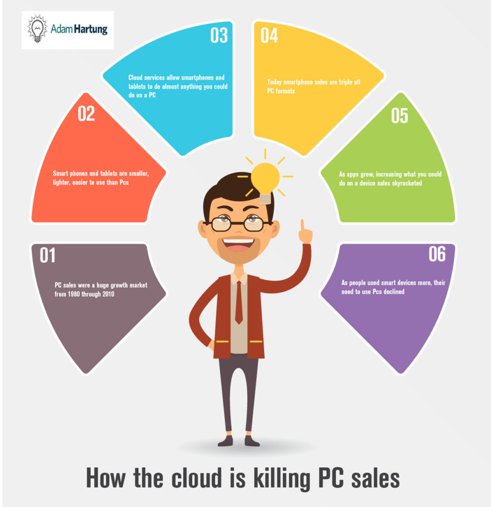 infographic cloud hurting personal computer sales