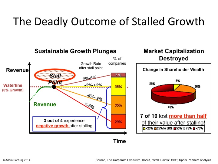 Growth stall image showing common outcome is bankruptcy