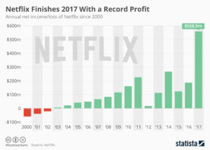 netflix profits 2017 statista