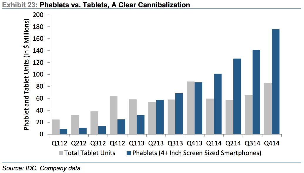 Why Phablet Growth is Bad for Microsoft