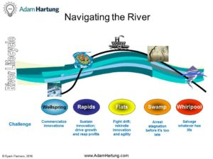River Lifecycle InfoG
