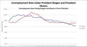 Unemployment Reagan v Obama