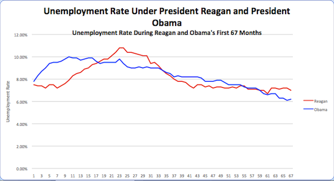 Obama Outperforms Reagan on Jobs, Growth and Investing