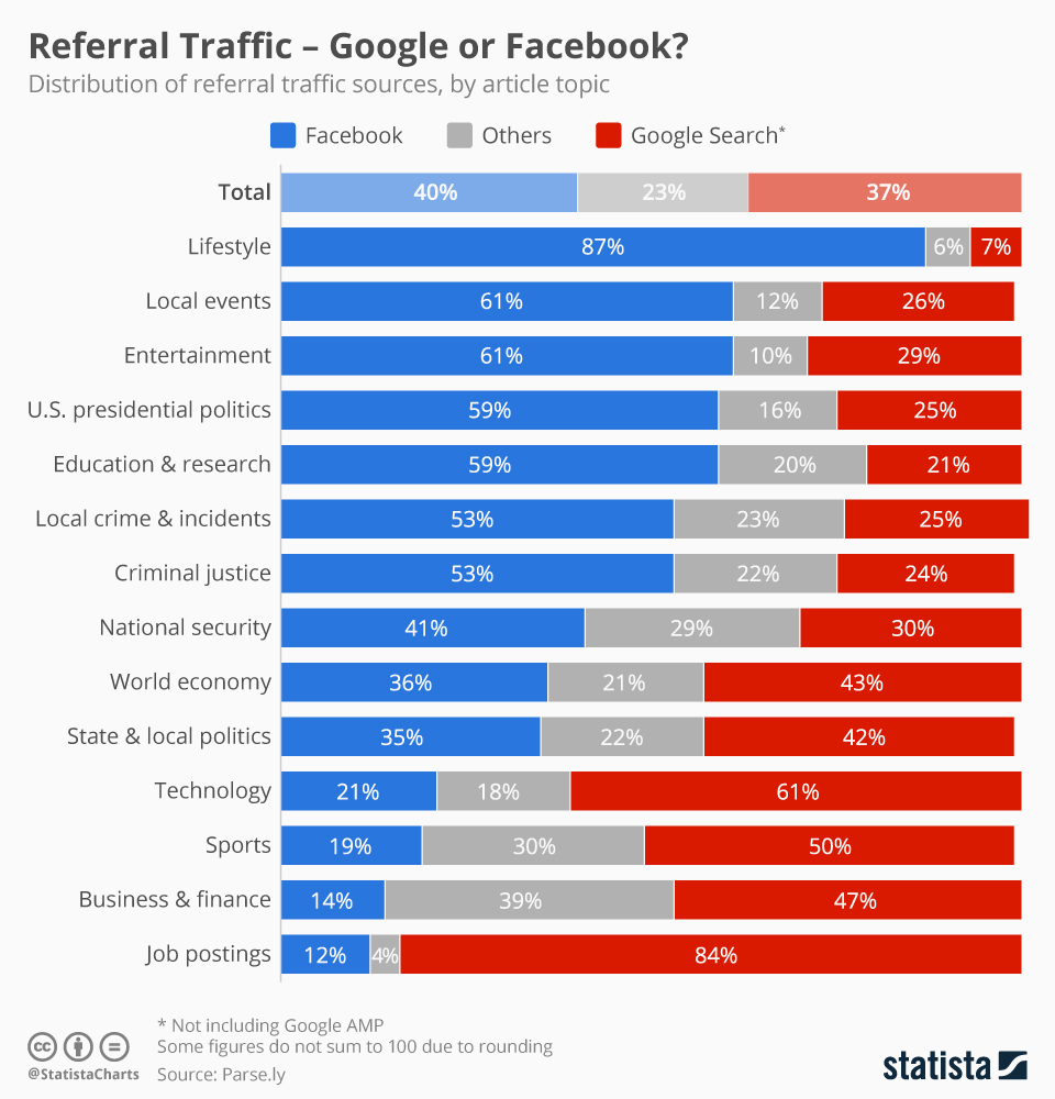 facebook vs google search statista