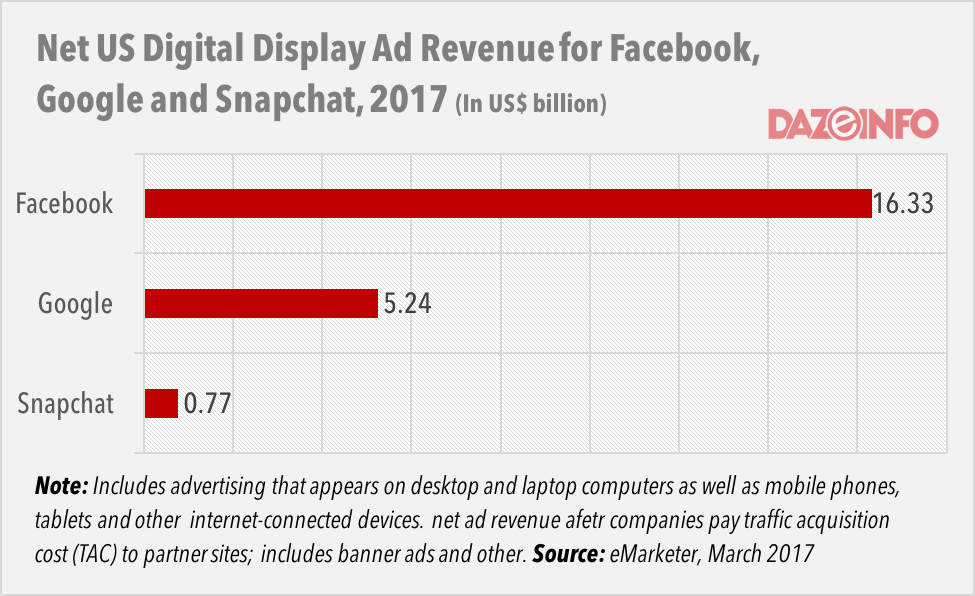 Digital Ad Revenue Mar 2017 DazeInfo