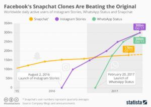 Statista Facebook vs Snapchat