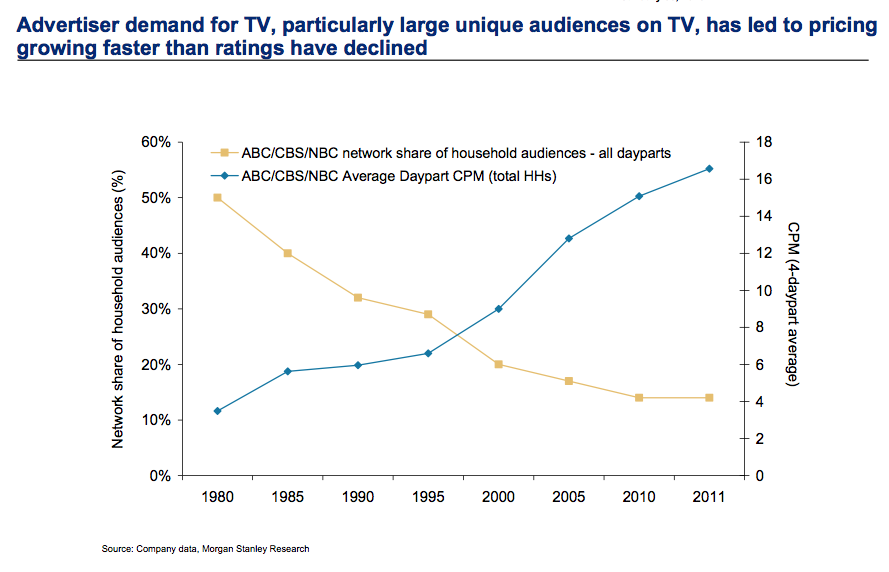 Why Everyone Knows TV is Dying, Yet Marketing Leaders Over-spend on TV