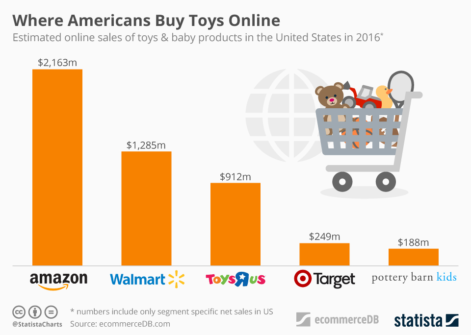 toy retailing sales in us from statista