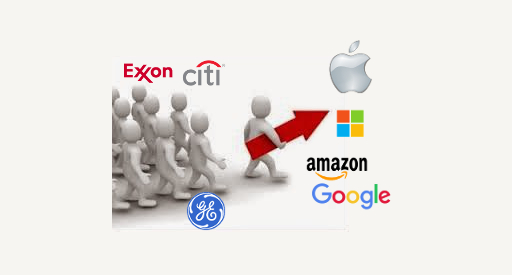 citi, exxon, ge declined apple, microsoft, google, amazon