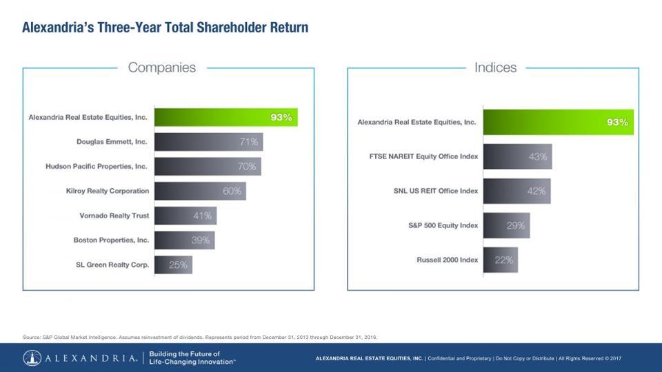 alexandria real estate three year shareholder return is