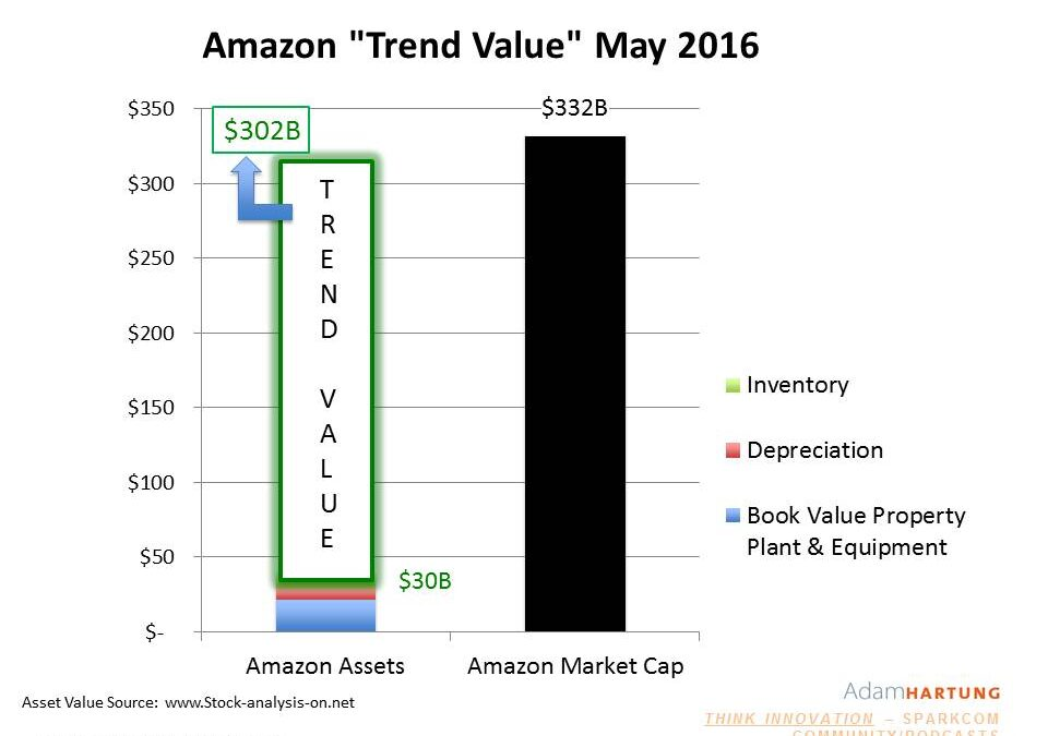 How Amazon Used Trends to Buy MGM for Free