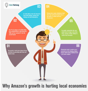 Infographic Amazon Growth Hurts Local Economy, Hartung