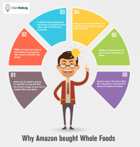 Infographic: Why Amazon Bought Whole Foods, Hartung