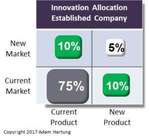 Investment vs Ansoff matrix in current/current