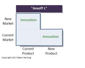 """Ansoff """"L"""" Innovation steps"""