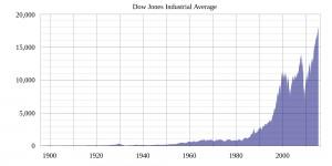 DJIA Time Series