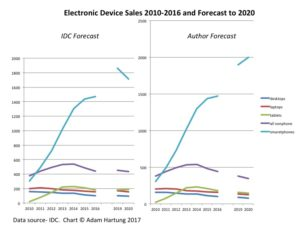 graph of electronic device sales 2010- 2016 and forecast to 2020