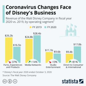 Disney business pivot