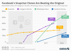 Facebook clones of Snapchat outpace original