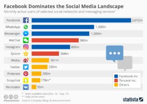 Facebook leads social media