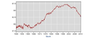 Source: BLS Databases, Tables and Calculators by Subject - Labor Participation