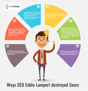Infographic, ways ceo eddie lampert destroyed sears