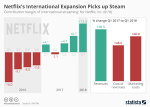 netflix international growth