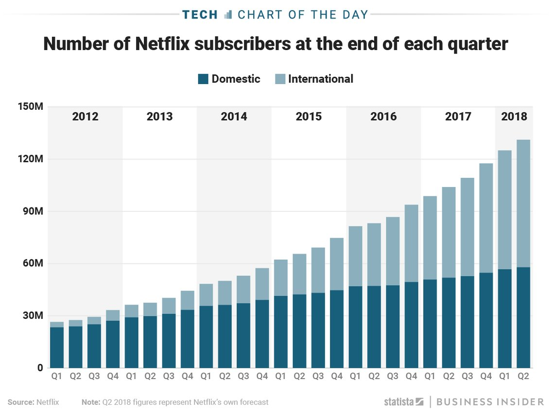 Netflix – Delivering Your Value Proposition Is More Successful Than Optimizing Your Value Delivery System