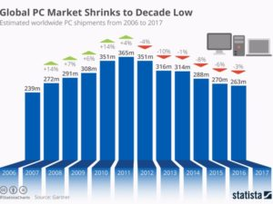 sales of personal computers PCs, statista