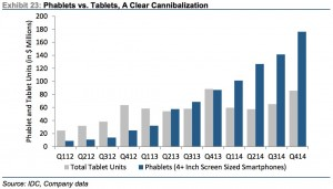 Source: Jay Yarrow, Business Insider http://www.businessinsider.com/in-one-chart-heres-why-the-ipad-business-is-cratering-2015-3?utm_content=&utm_medium=email&utm_source=alerts&nr_email_referer=1