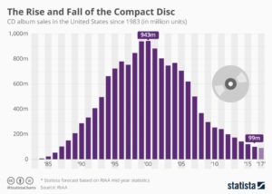 demand for compact discs CDs, statista