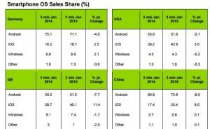 Smartphone sales 2014-15