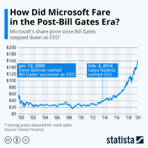 Microsoft stock price post Ballmer