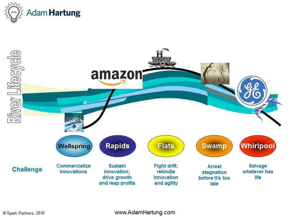Amazon is in the Rapids, GE is in the Whirlpool