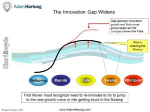 Innovation Gap on River Lifecycle