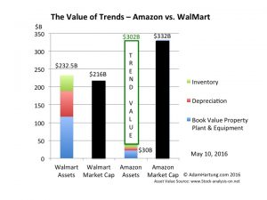 amazon has greater value than walmart due to trends