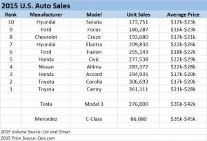 U.S.-Auto-Sales1
