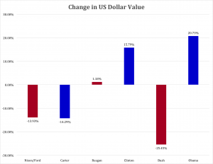 US Dollar Value