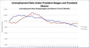 Unemployment Reagan v Obama