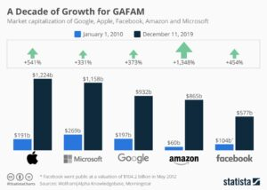 Value of top eight tech companies