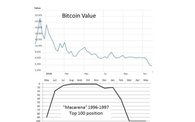 The Bitcoin Fad – Successfully Understanding Trends vs Fads