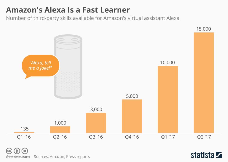 alexa skills, Felix Richter, Statista