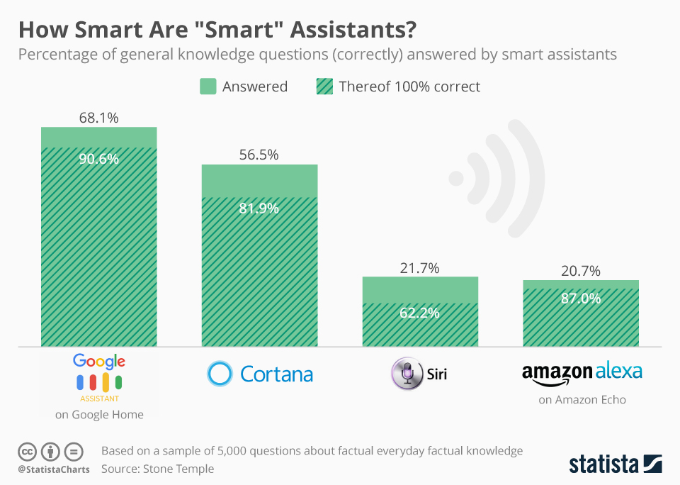 Google Assistant answered the most questions correctly