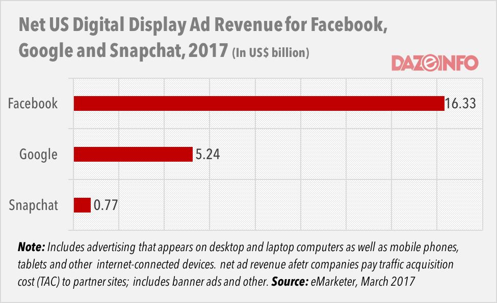 Digital Ad Revenue Mar 2017 DazeInfo