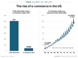 US ecommerce Statista